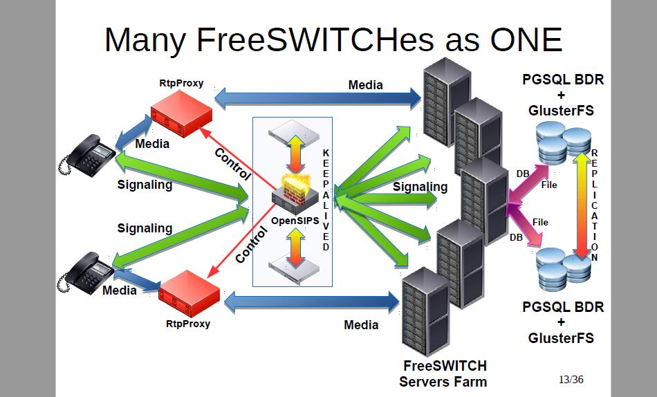 Opensips & RTPEngine & FreeSwitch 实现FS高可用